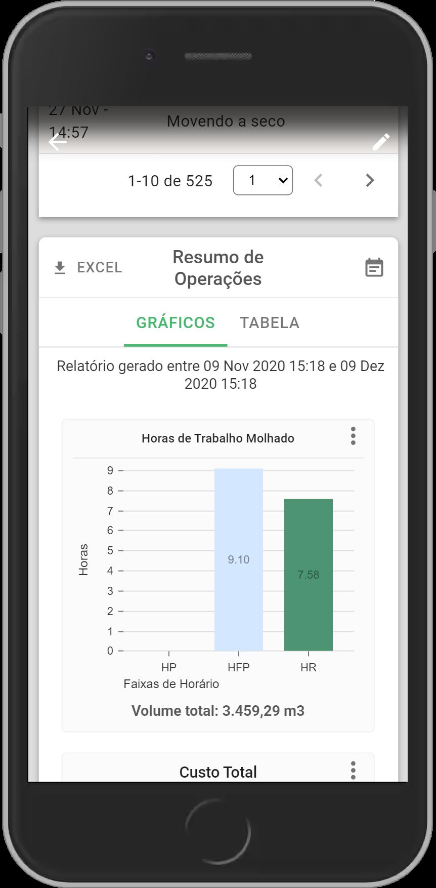 Tela de um smartphone exibindo um gráfico de resumo das irrigações.